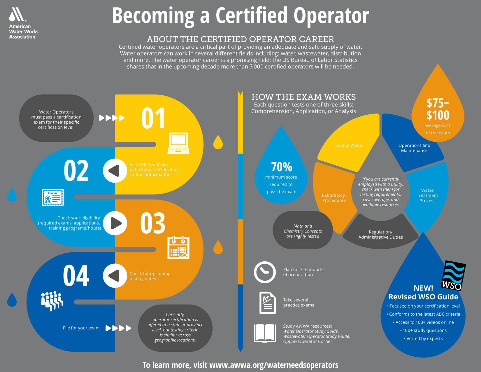Become a Certified Operator